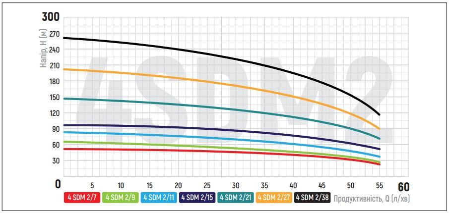 Насос скважин. центроб. KOER 4SDM 2/9 + пульт (KP2627)