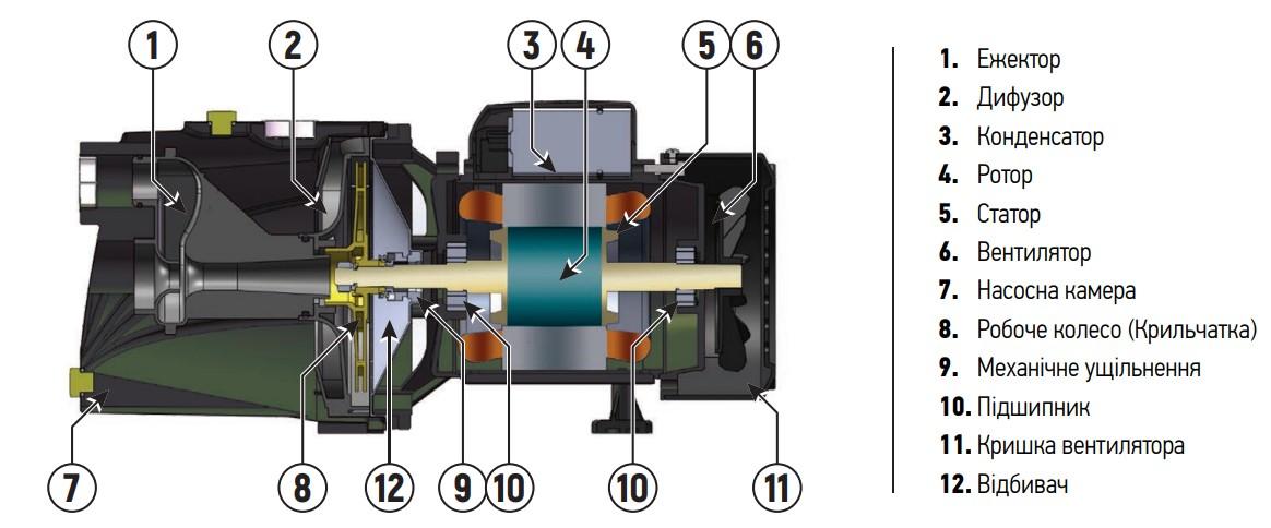 Насосна станція KOER AUTO JET-125 (з пятерніком) (KP2667)
