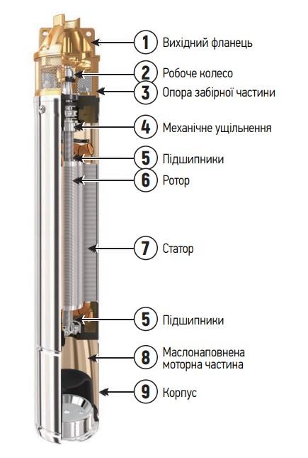 Насос скважинный вихревой с пультом KOER 4SKM-100 (KP2666)