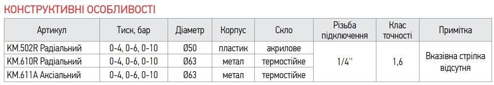 Манометр аксіальний (KOER KM.611A) (0-4 bar), D = 63мм, 1/4'' (KR0210)