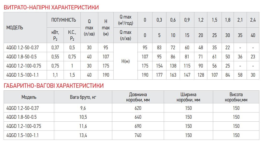 Насос свердловин. шнековий KOER 4QGD 1.2-100-0.75 (KP2649)
