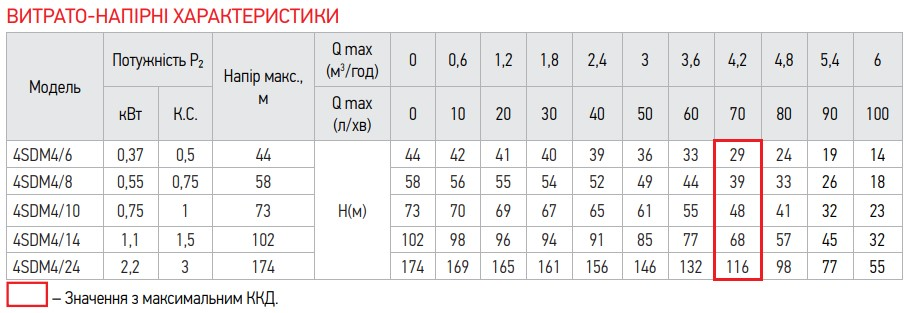 Насос скважин. центроб. KOER 4SDM 4/24+50M + пульт (KP2645)