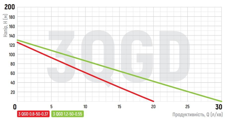 Насос скважин. шнековый KOER 3QGD 0.8-50-0.37 (KP2646)