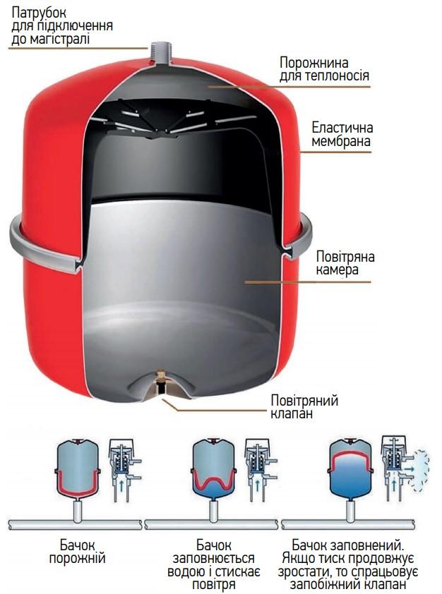 Бак розширювальний для системи опалення KOER BV12 (KB0007)