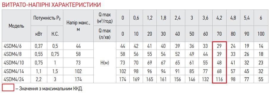 Насос свердловин. центробіж. KOER 4SDM 4/10 + 40M + пульт (KP2643)