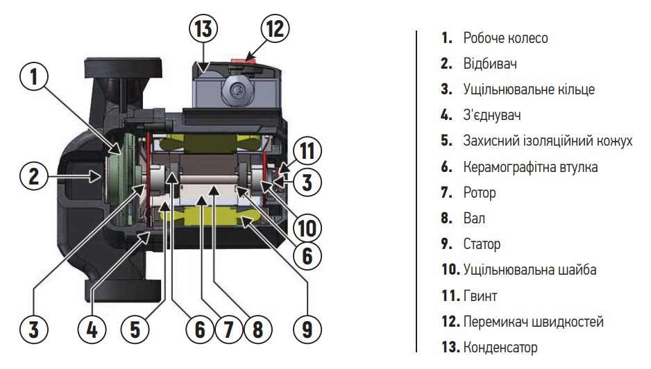 Насос циркуляционный центробеж. KOER KP.GRS-25/6-180 (с гайками, кабелем и вилкой) (KP0249)