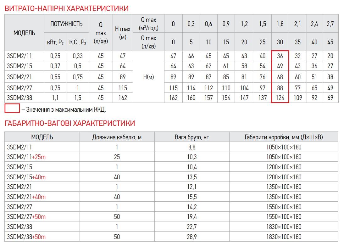 Насос скважин. центроб. KOER 3SDM 2/11+25M + пульт (KP2621)